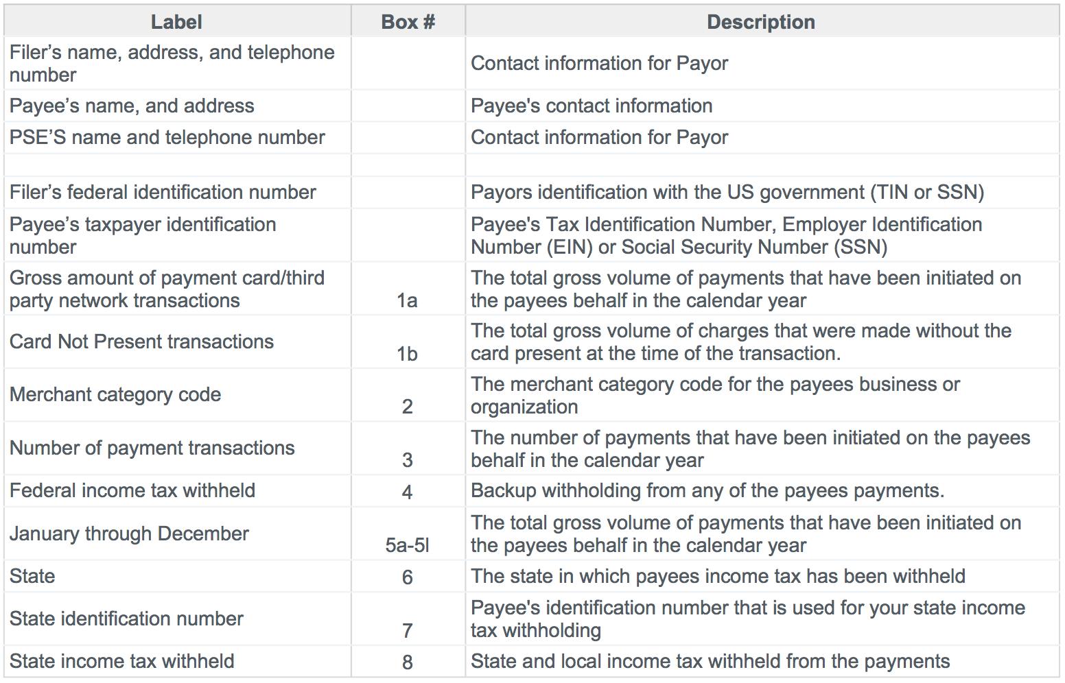 Taxes form 1099 k lawnguru 1099kboxbyboxg falaconquin